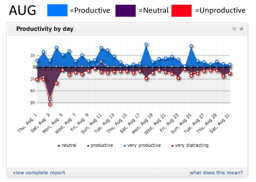 August Productivity